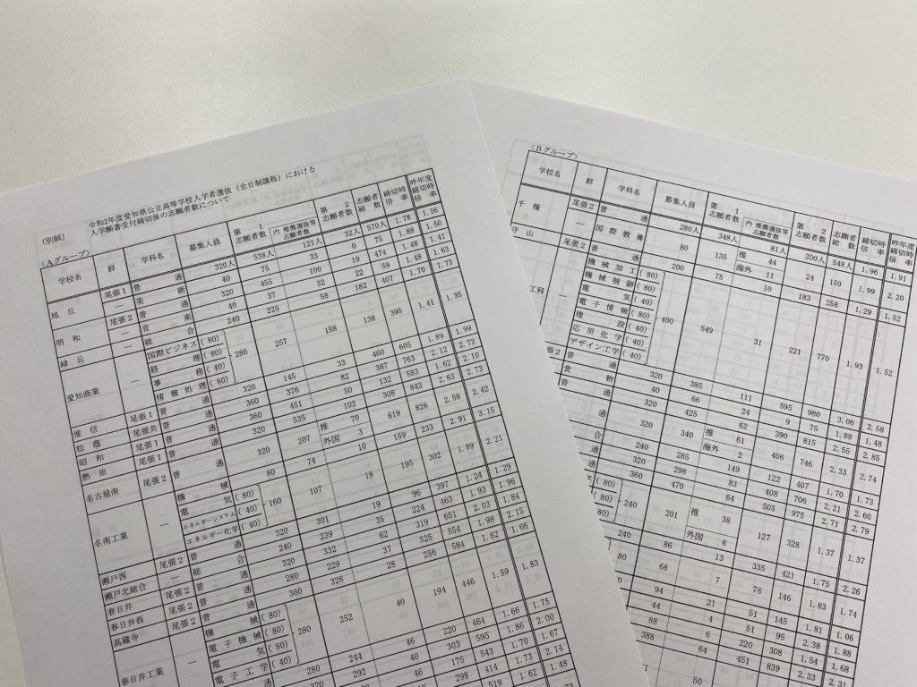 愛知 県 公立 高校 入試 倍率 2021年度愛知県公立高校一般入試の倍率が発表されたよ!